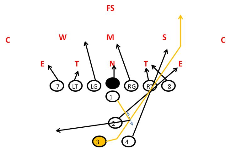 17 Best images about Football Plays and Formations on