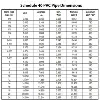 Schedule 40 PVC Pipe Dimensions for designing your ...