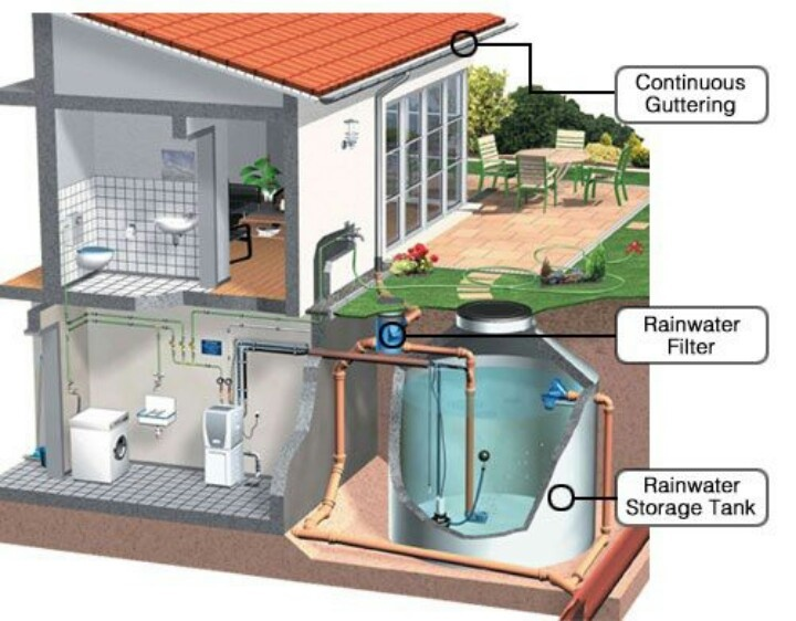 132 Best Images About Grey Water Recycling On Pinterest Water