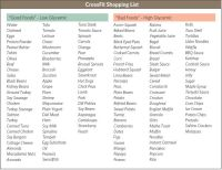 Printable Glycemic Index   More on the Glycemic Index ...