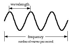 17+ images about Electromagnetic spectrum on Pinterest