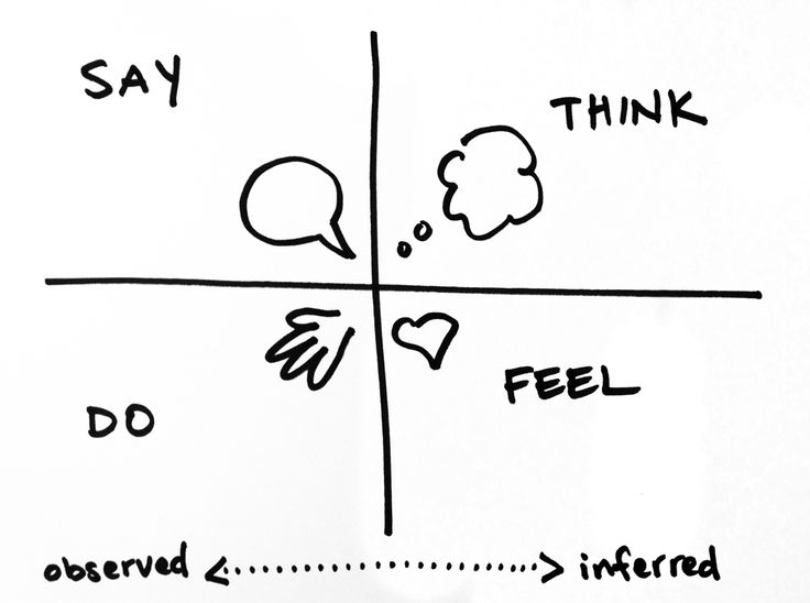 An empathy map is a framework for discussing and unpacking