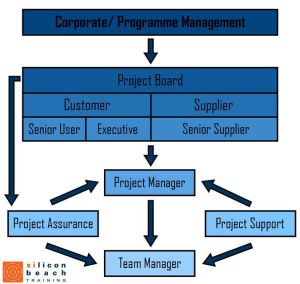 PRINCE2 Project Management Team Structure | Project