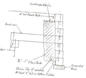 Diagram Wood Retainin Wall | Pressure Treated Timber