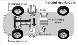 Parallel Hybrid Vehicles Diagram  Propulsion is provided