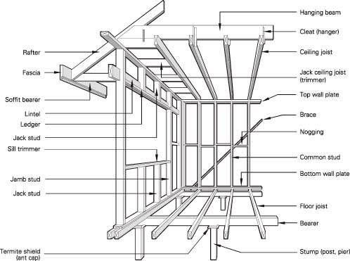 17 Best images about Timber Frame Construction on