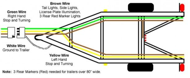 4 Pin Flat Trailer Wiring Diagram: Printable 4 Wire Trailer Wiring Diagram at e-platina.org