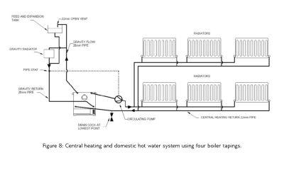Radiator Boiler Plumbing Diagram, Radiator, Free Engine