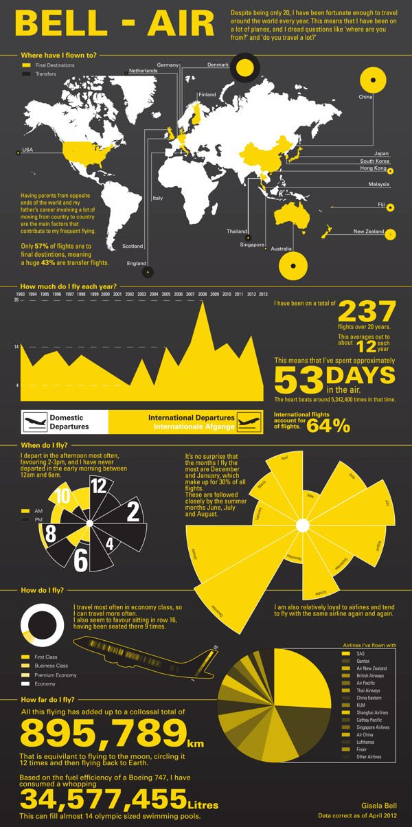17 best images about infographics on pinterest