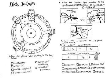 Plate Tectonics Coloring Sheet (Earth History and AP