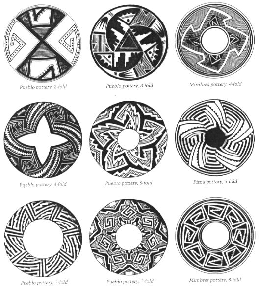 1000+ ideas about Native American Patterns on Pinterest