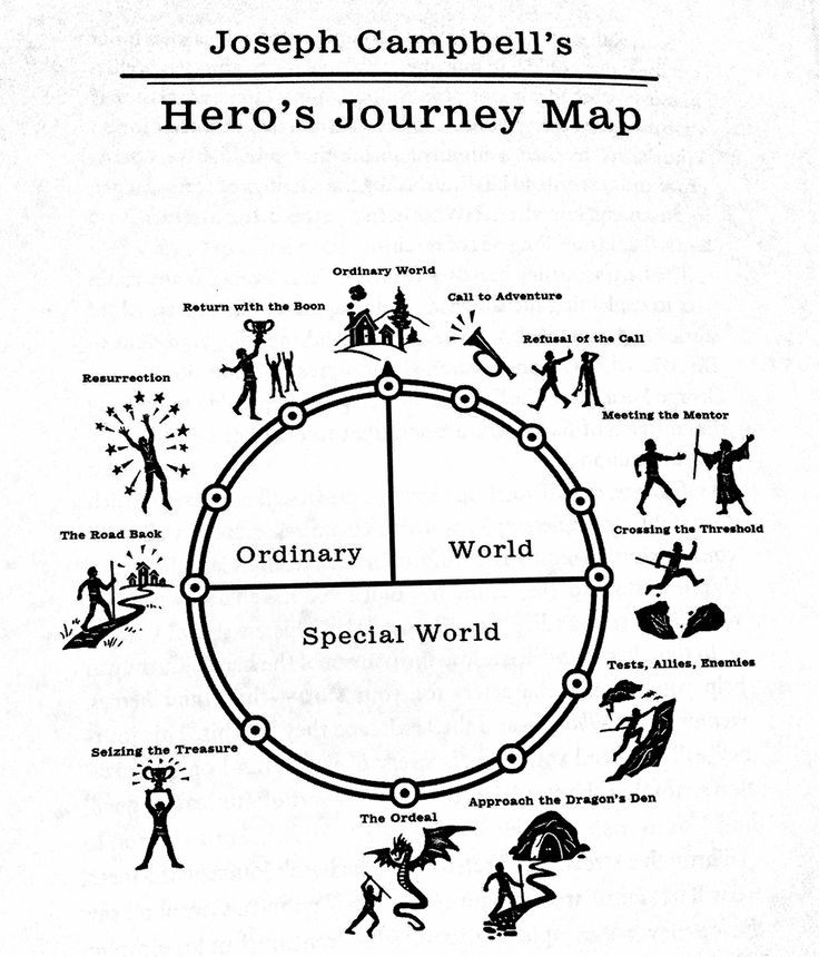 professor Joseph Campbell outlines the now famous Hero's