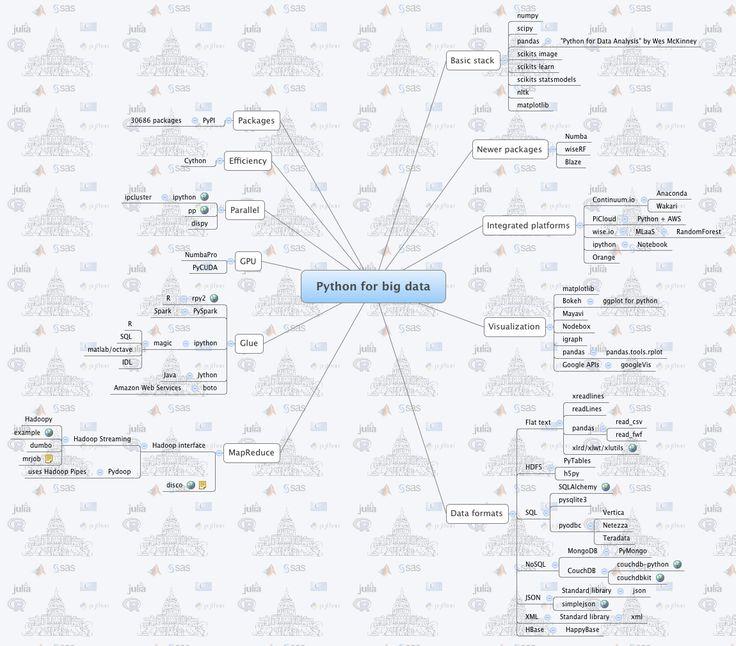 25+ best ideas about Visual Basic Programming on Pinterest
