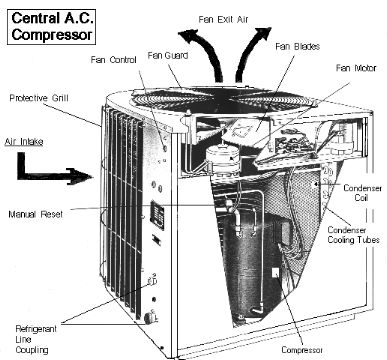 The above image shows the important parts of the #Central