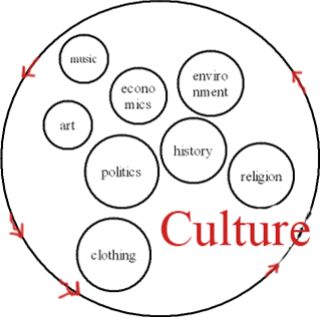 9 best images about Cultural Anthropology on Pinterest