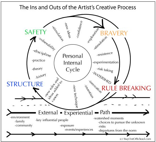23 best images about The Creative Process on Pinterest