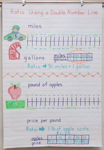 tape diagram anchor chart multiplication ceiling fan pull switch wiring don't miss these ten beautiful, easy to understand math charts for ratio, problem solving ...