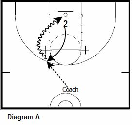 171 best images about basketball drills on Pinterest