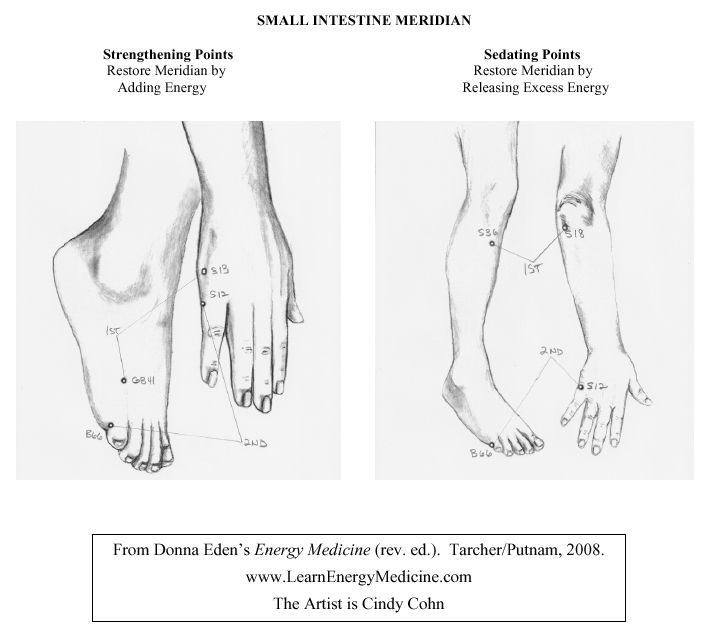 17 Best images about Strengthening & Sedating Points on