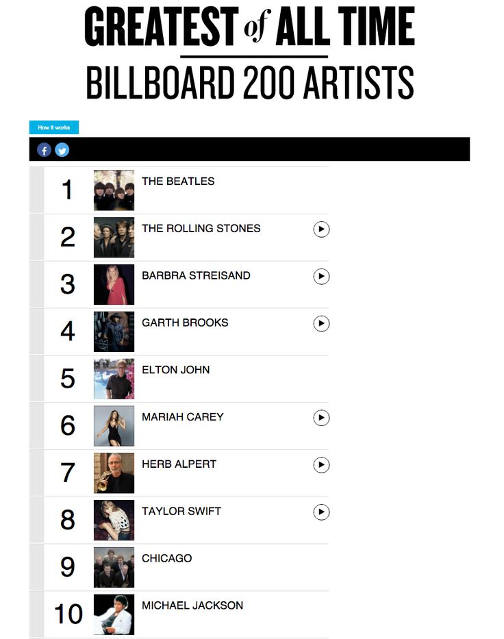 308 best images about Billboard Charts on Pinterest