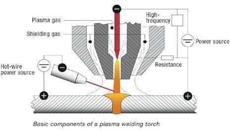 1000+ ideas about Plasma Arc Welding on Pinterest