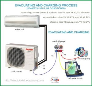 System Evacuating & Charging Process | Home, The o'jays and Air conditioners