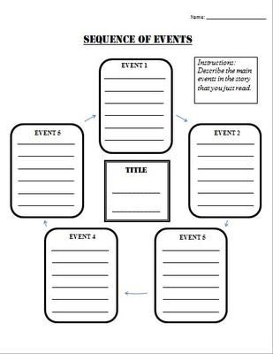 25+ best ideas about Sequence Of Events on Pinterest