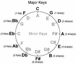 1000+ ideas about A Minor Guitar Chord on Pinterest