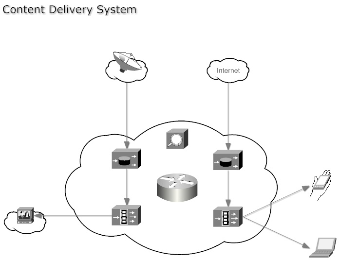 systems diagram examples and software