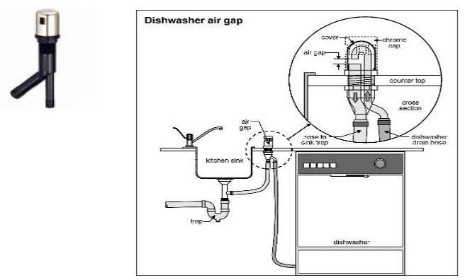 17 Best ideas about Dishwasher Air Gap on Pinterest