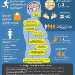 Fibromyalgia Pain Diagram 3 Phase Wiring Homes 36 Best Images About Cushings Disease On Pinterest   Endocrine System, Mast Cell And Dr Oz