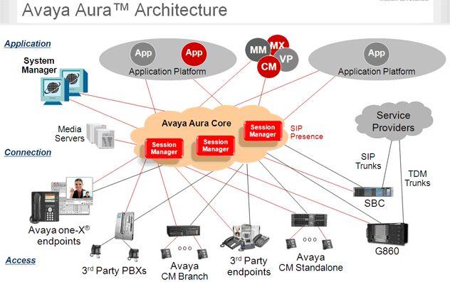 Avaya Aura Related Keywords Amp Suggestions