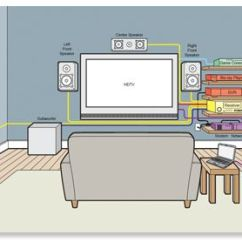 7 1 Home Theater Wiring Diagram Hitachi Nail Gun Parts On Buying Guide Tv Research ... | Electrical/home Pro