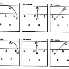 Volleyball 4 2 Offense Diagram Air Source Heat Pump Wiring 1000+ Images About Drills On Pinterest | Coaching Volleyball, Conditioning And Videos