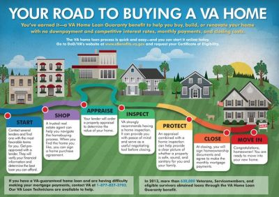 17 Best ideas about Home Buying Process on Pinterest ...
