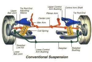 Basic Car Parts Diagram | Shocks Struts Ball Joints Coil