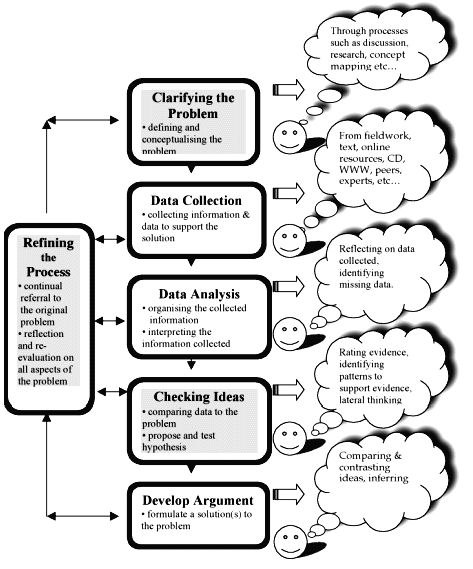 37 best images about Problem Based Learning on Pinterest
