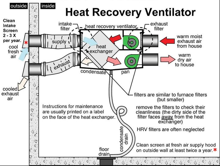 1000+ ideas about Heat Recovery Ventilation on Pinterest