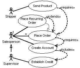 17 Best ideas about Uml Use Case Diagram on Pinterest