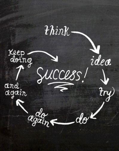 Gondolkozz – Ötletelj – Próbáld meg – Csináld – Csináld újra – És újra – Csináld tovább – Siker!!!