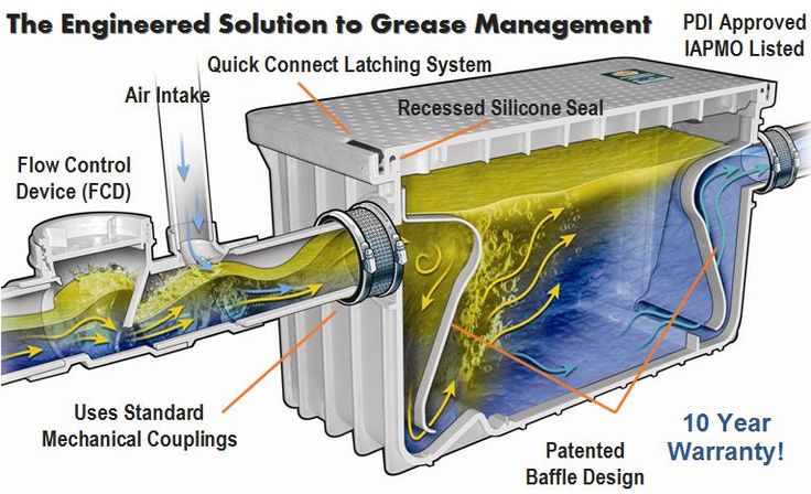 Inside of a plastic grease trap  Cleaning Methods