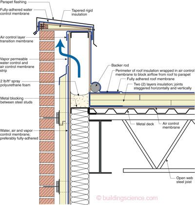 balloon framing diagram fishbone nursing the framed steel stud parapet— this is ugliest parapet to get right. notice use ...