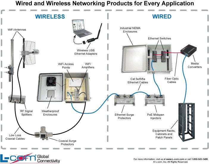 28 What Is A Network Diagram And Why Is It Important