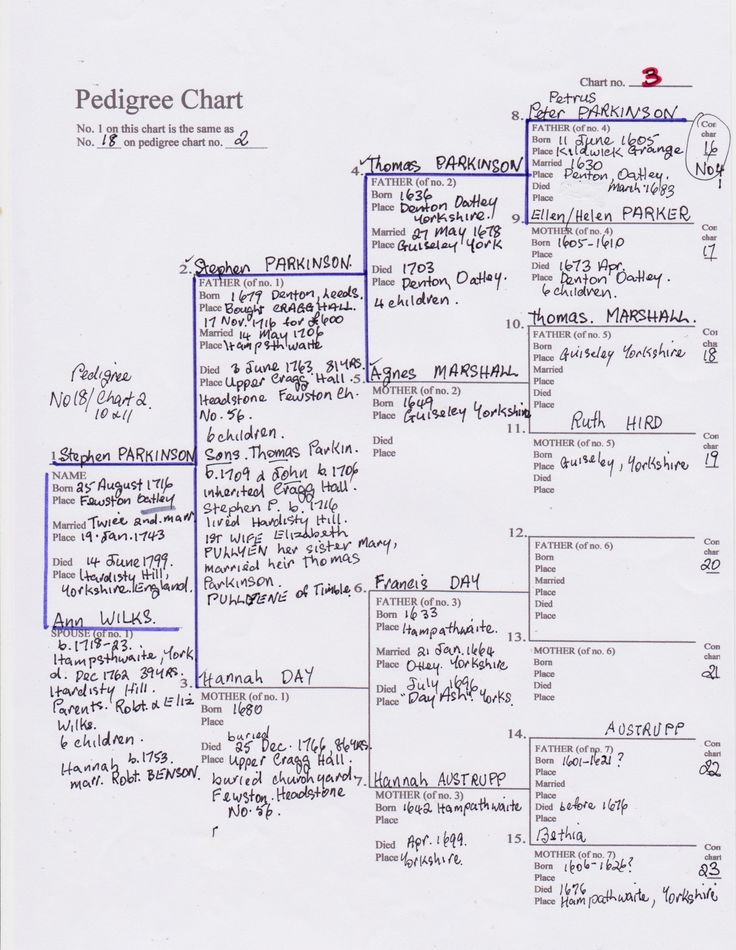 PITTARD & BENSON FAMILY TREE INFO.: 10+ handpicked ideas