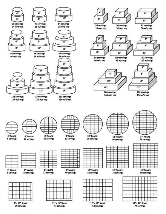 17 Best images about cake serving chart on Pinterest