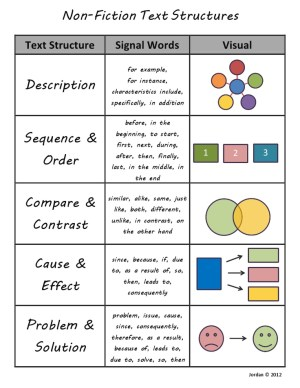 NonFiction Text Structures | Different types of, Texts