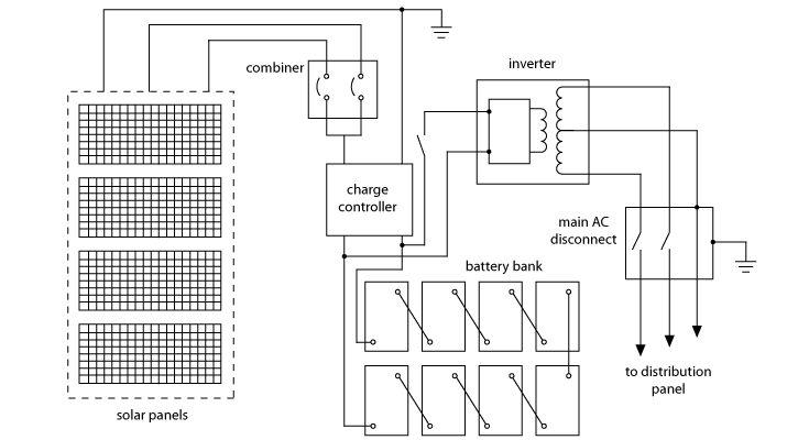 533 melhores imagens sobre Electrical Concepts no