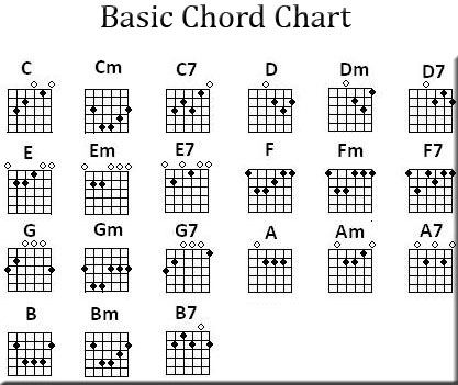 25+ best Guitar chords ideas on Pinterest