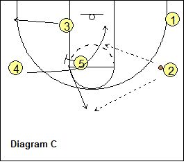 76 best images about Basketball drills and plays on