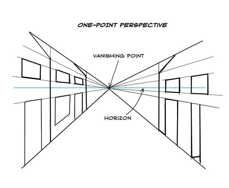One point perspective. Note that all verticals and